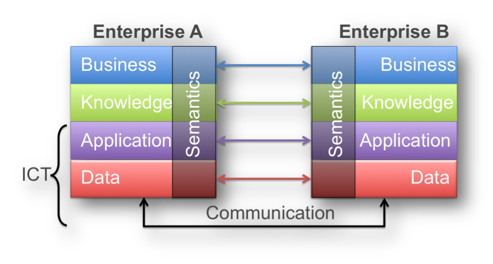 For a Hermetic Data Integration and Interoperability